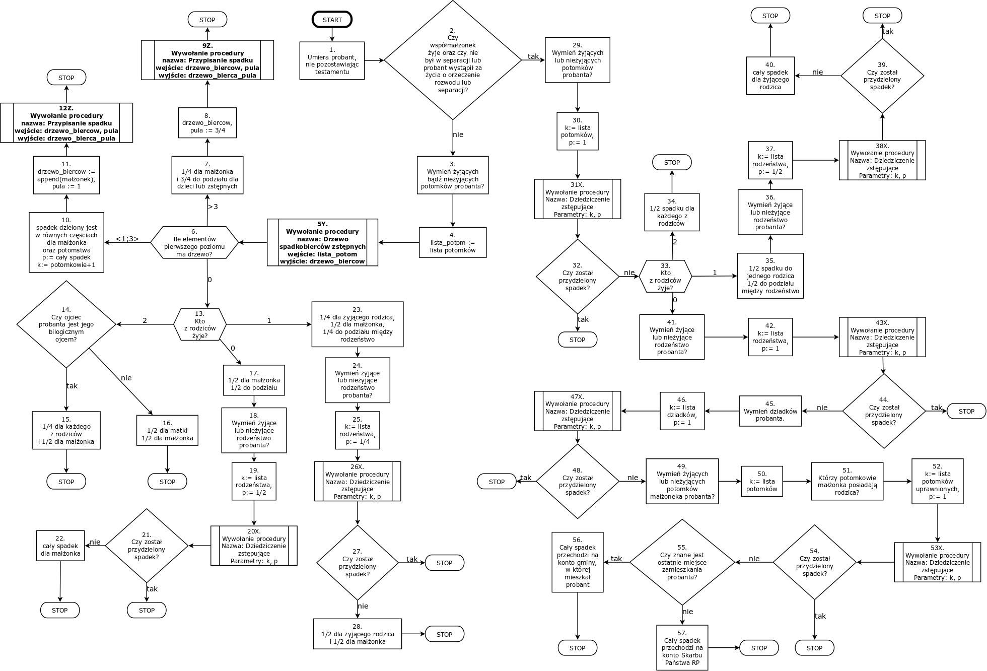 Drzewo V on T V Diagram